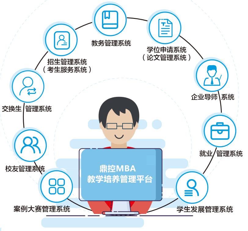 鼎控MBA教学培养管理平台