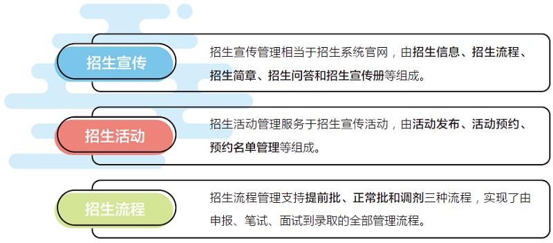 招生管理系统组成图